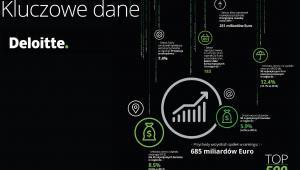 Ranking Deloitte TOP500 największych firm - kluczowe dane 2.jpg