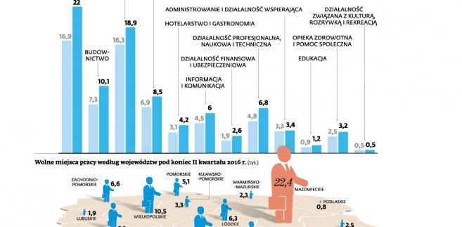 Wolne miejsca pracy na koniec 2 kw. 2016 r.