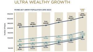 Prognoza wzrostu liczby ultrabogatych ludzi na świecie, źródło: Wealth-X