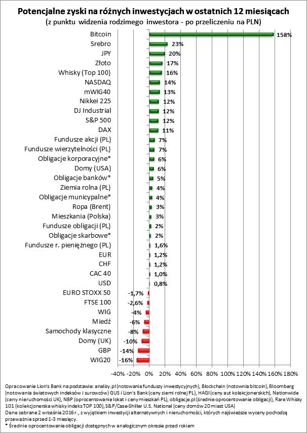 Potencjalne zyski na różnych inwestycjach z ostatnich 12 miesięcy