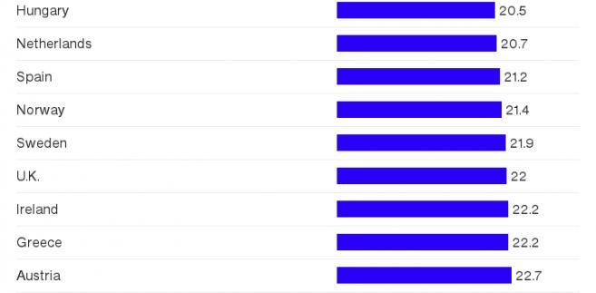 Liczba godzin przepracowanych tygodniowo na osobę w poszczególnych krajach