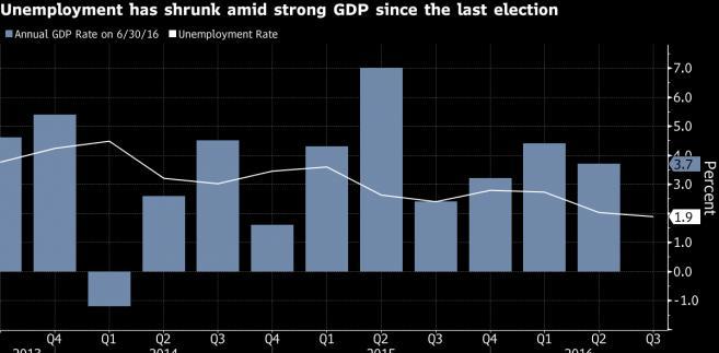 Zmiana tempa wzrostu PKB oraz stopa bezrobocia w Islandii