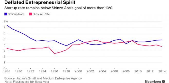 Wskaźnik liczby startupów w Japonii