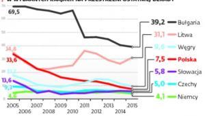 Odsetek osób żyjących w gospodarstwach domowych, których nie było stać na odpowiednie ogrzanie mieszkania