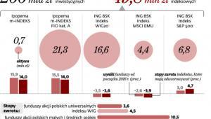 Fundusze polskich akcji a indeksy giełdowe w 2016.r