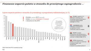 Finansowe wsparcie państw w stosunku do przeciętnego wynagrodzenia, źródło: PwC
