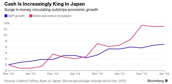 Rośnie znaczenie gotówki w Japonii