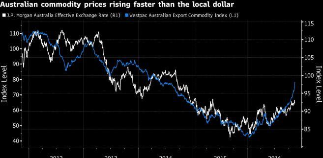 Ceny surowców w Australii rosną szybciej niż dolar australijski