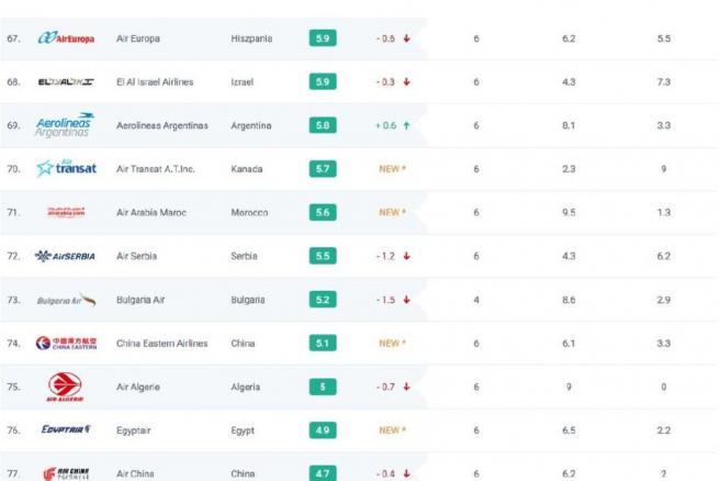 Ranking linii lotniczych AirHelp Score 67-78