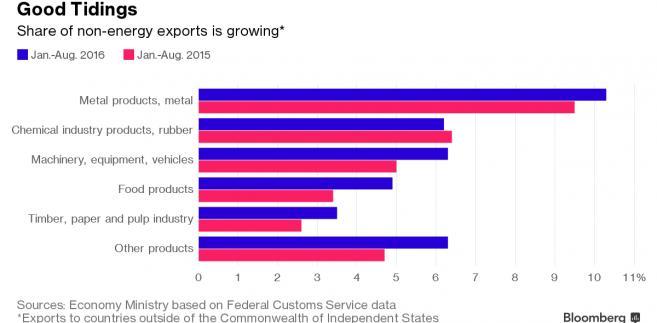 Rosyjski eksport w poszczególnych branżach