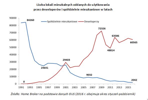 Liczba lokali mieszkalnych oddanych do użytkowania przez deweloperów i spółdzielnie mieszkaniowe w latach