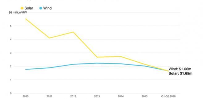 Średni koszt nowych paneli słonecznych i turbin wiatrowych na 58 rynkach wschodzących, łącznie z Chinami, Indiami i Brazylią