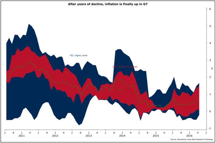 Inflacja w G7 wzrośnie