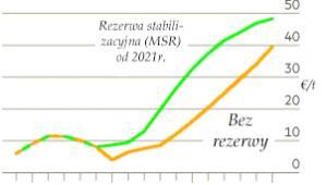 Prognoza cen uprawnień do emisji CO2