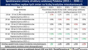Spodziewane zmiany struktury wiekowej Polaków oraz ich możliw wpływ na rynek mieszkaniowy