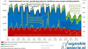 Praca polskiego systemu energetycznego
