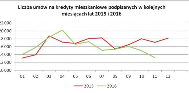 Liczba umów na kredyty mieszkaniowe podpisane w kolejnych miesiącach 2015 i 2016 r.