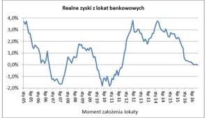 Realne zyski z lokat bankowych