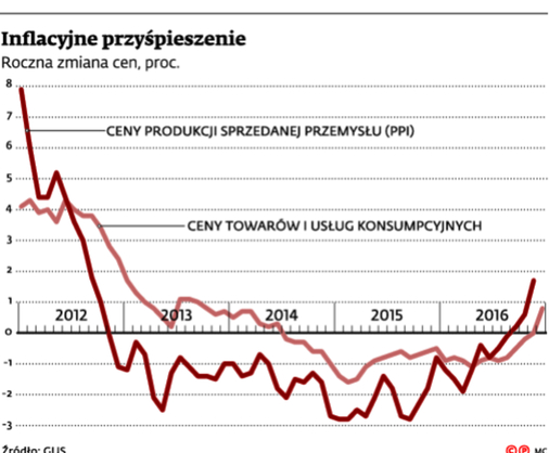 Inflacyjne przyśpieszenie