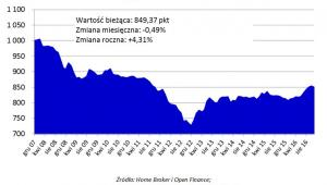 Indeks Cen Transakcyjnych Home Broker i Open Finance (w pkt)