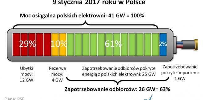 Rekordowe zapotrzebowanie na moc w Polsce