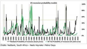 Ryzyko recesji - model łączący warunki monetarne z czynnikami fundamentalnymi