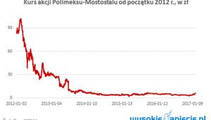 Polimex - kurs akcji