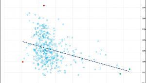 Zależność pomiędzy współczynnikiem migracji oraz poziomem bezrobocia