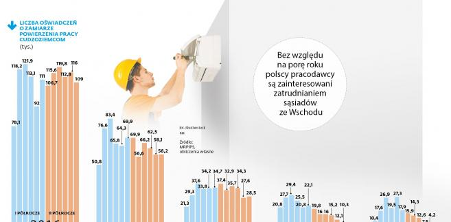 Liczba oświadczeń o zamiarze zatrudnienia cudzoziemców
