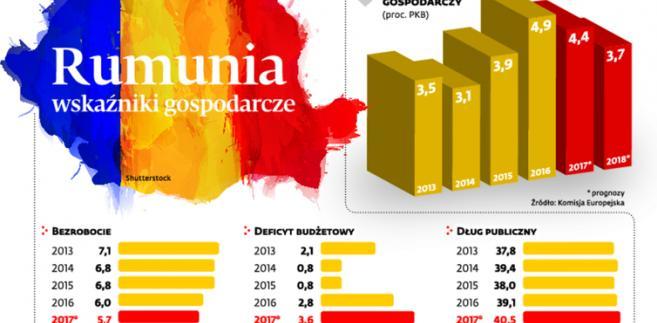 Rumunia wskaźniki gospodarcze