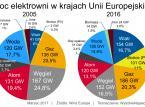 Po raz pierwszy w historii Europy moc turbin wiatrowych przewyższyła moc elektrowni węglowych