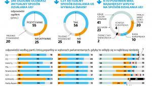 Ocena Polaków działania UE