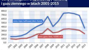 Ceny w rosyjskim eksporcie ropy naftowej i gazu ziemnego