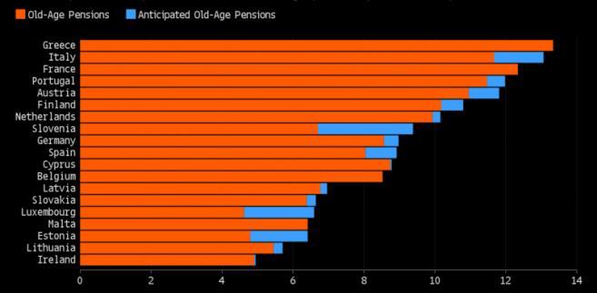 Udział kosztów emerytur w PKB państw strefy euro