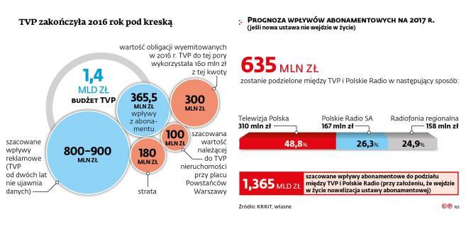 Wyniki TVP
