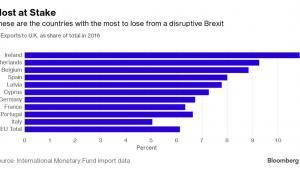 Udział Wielkiej Brytanii w eksporcie poszczególnych państw w 2016 roku. Źródło danych: MFW