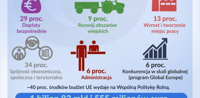 Wydatki budżetu UE