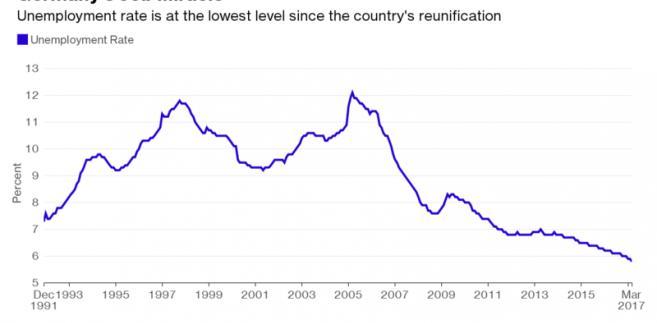 Stopa bezrobocia w Niemczech
