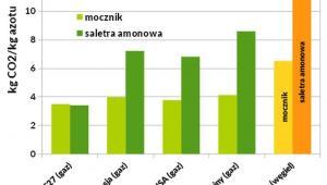 Emisyjność produkcji nawozów w zależności od źródła energii