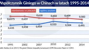 Współczynnik Giniego w Chinach