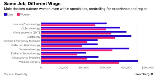 Luka płacowa wśród lekarzy w USA