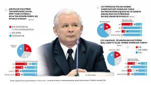 Wybór Donalda Tuska na przewodniczącego Rady Europejskiej - sondaż (2)