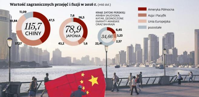 Chiny - wartość zagranicznych przejęć i fuzji w 2016 r.