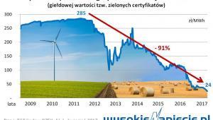 Spadek wsparcia energetyki odnawialnej w Polsce