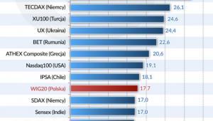 Indeksy giełdowe źródło: Obserwator Finansowy