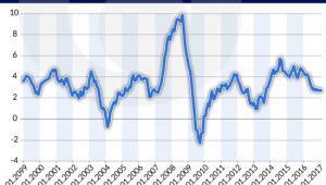 Chile - inflacja, źródło: Obserwator Finansowy