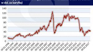 cena ropy (graf. Obserwator Finansowy)