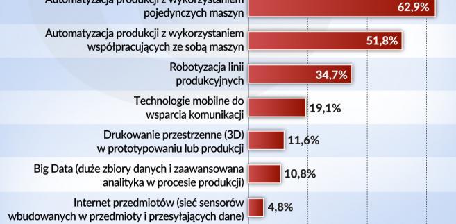 technologie a konkurencyjność  (graf. Obserwaor Finansowy)