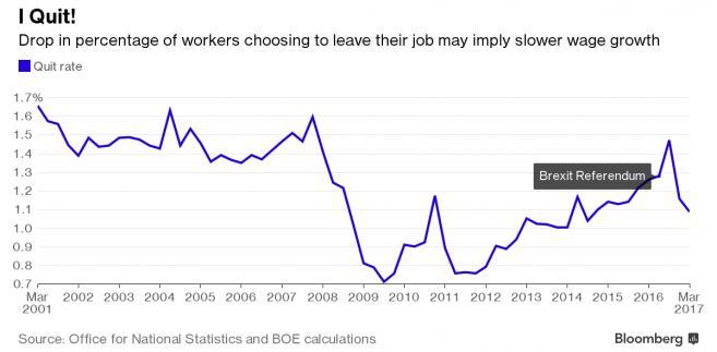 Odsetek osób zmieniających pracę w Wielkiej Brytanii