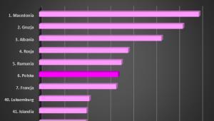 Europejskie kraje najbardziej i najmniej zagrożone cyberatakami, źródło: Check Point